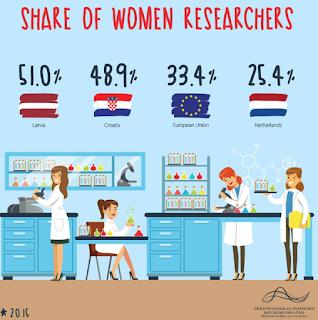 Estadística día internacional mujeres en la ciencia