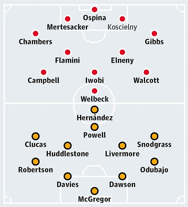 Possible Lineups, Team News, Stats – Arsenal vs Hull City (FA Cup)