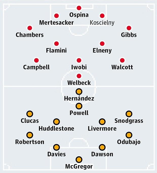 Possible Lineups, Team News, Stats – Arsenal vs Hull City (FA Cup)