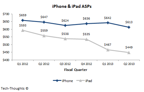iPhone & iPad ASPs - Q2 2012