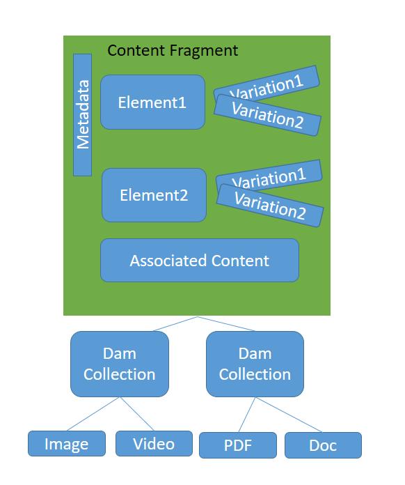 Adobe Experience Manager Tutorials: AEM 6 4 Content Fragment Basics