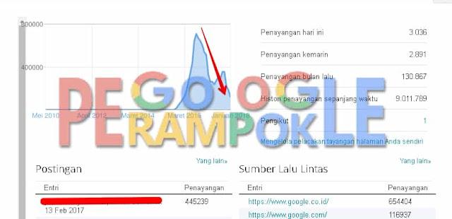 Cara restore website yang deindex di Google Webmaster