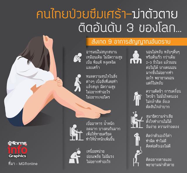 คนไทย กับ ภาวะซึมเศร้า