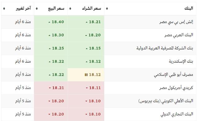 سعر الدولار اليوم في بنوك مصر  الثلاثاء 21/3/2017 (سعر الدولار اليوم)