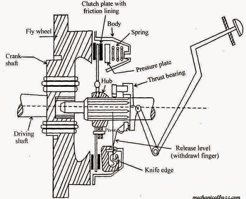 Wiring Diagram For Oil Pressure Gauge Auto Electrical Wiring Diagram