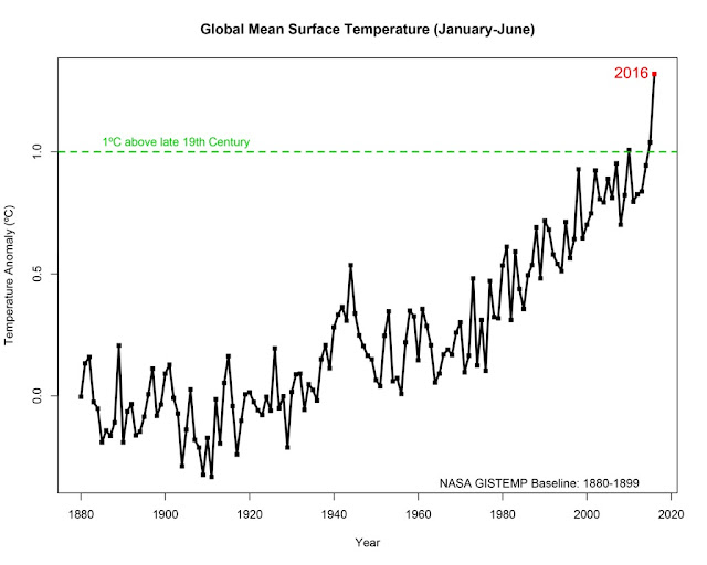 Human-caused warming likely led to recent streak of record-breaking temperatures