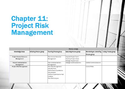 Manajemen Proyek - Project Risk Management