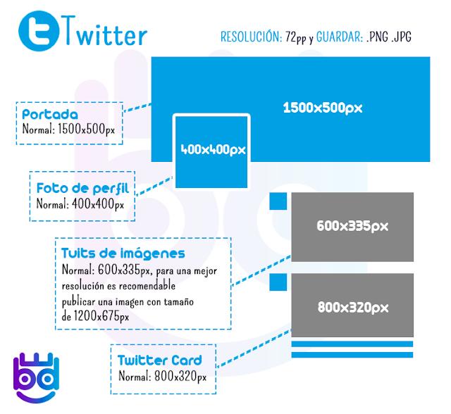 medida de imagenes y fotos para Twitter 2018
