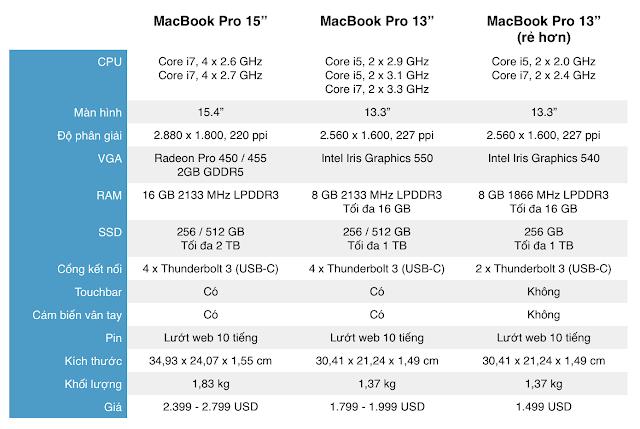 Macbook Pro 2016 tùy chọn Max cấu hình sẽ có giá bao nhiêu?