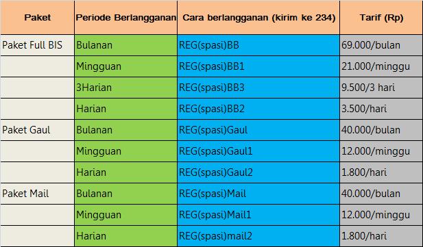 Paket BB Pilihan dari Operator 3