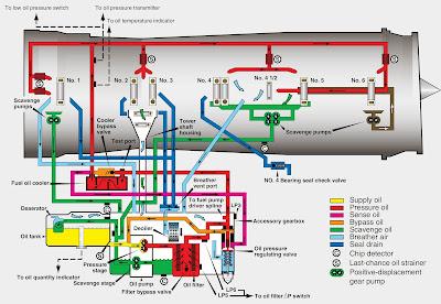 turbine engine lubrication