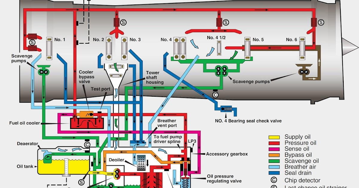 Typical Turbine Dry Sump Pressure Regulated Lubrication System on Gas Turbine Jet Engine Diagram