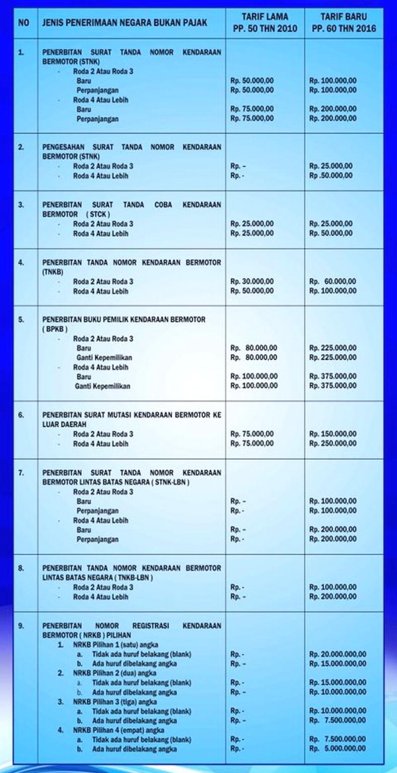 Biaya Admnistrasi STNk dan BPKB Naik per 6 Januari 2017 ...