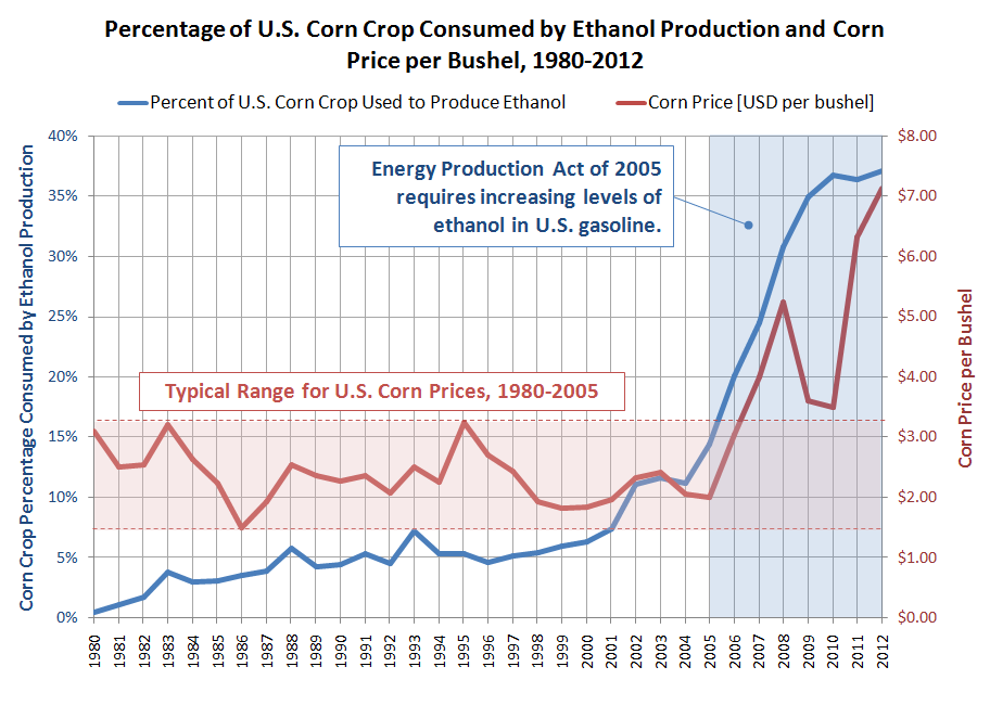 Percentage of U.S. Corn Crop Consumed by Ethanol Production and Corn Price per Bushel, 1980-2012