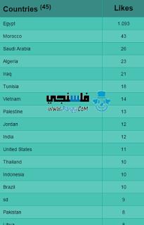 طريقة معرفة عدد معجبين صفحة الفيس من أي دولة