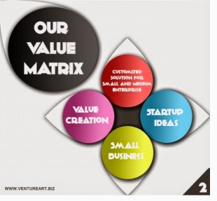 Building Ideas Creating Value- Value Matrix  Entrepreneurship, Start-Up , Small Business,