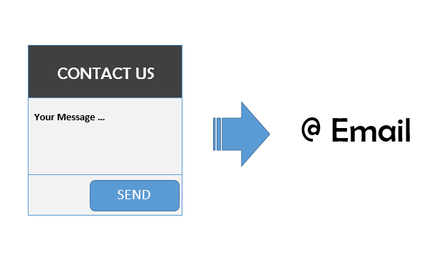 How to receive emails from website using contact forms?