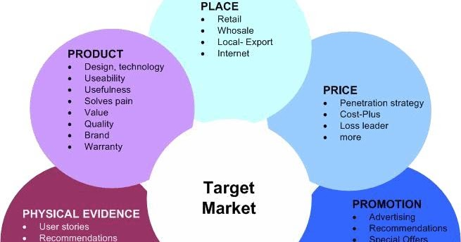 marketing mix 11 p s The original marketing mix, or 4 ps, as originally proposed by marketer and academic e jerome mccarthy, provides a framework for marketing decision-making mccarthy's marketing mix has.