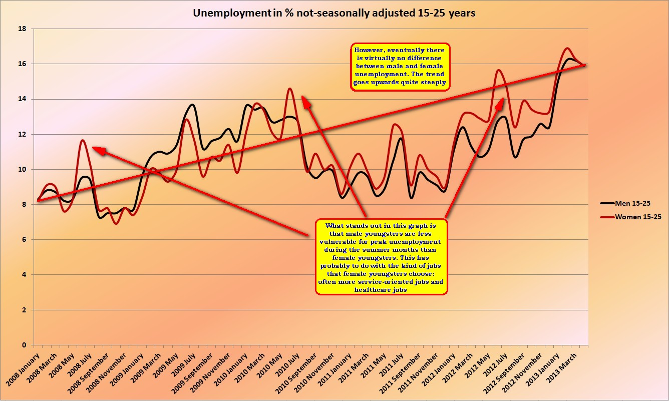 Ernst S Economy For You How To Fight Unemployment During A General Reduction Of Excess