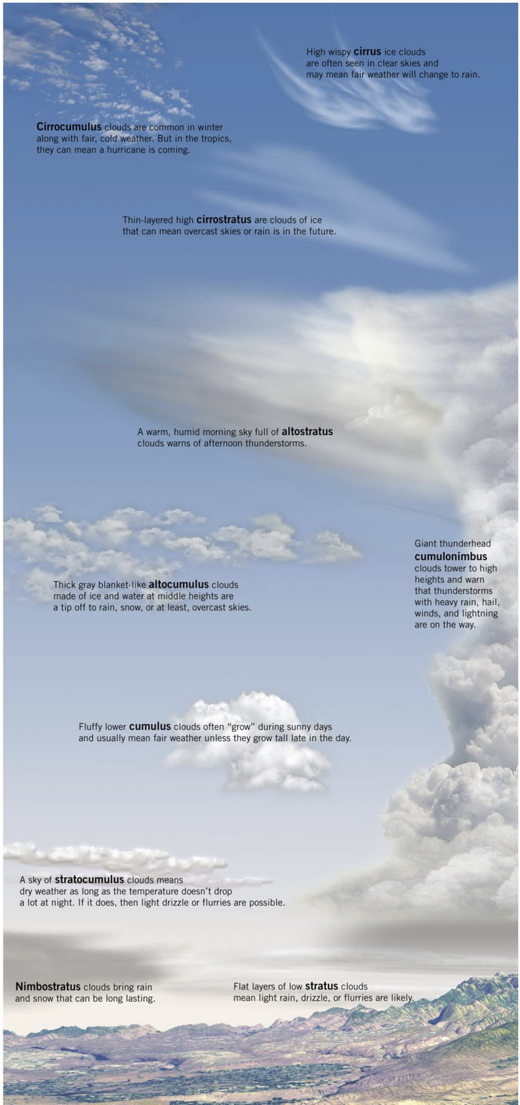 NASA Cloud Chart (page 4) - Pics about space