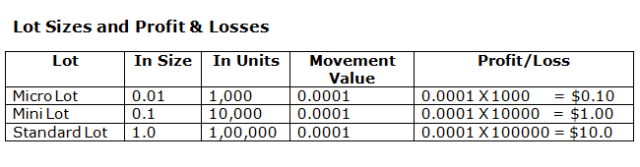 Forex 1 standard lot how many units