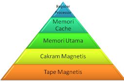 Pengertian Manajemen Memori dan Fungsinya
