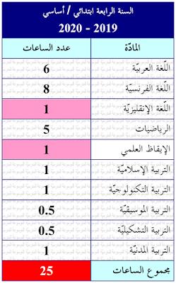 جدول المواد : السنة الرابعة ابتدائي - أساسي 2019-2020 - الموسوعة المدرسية
