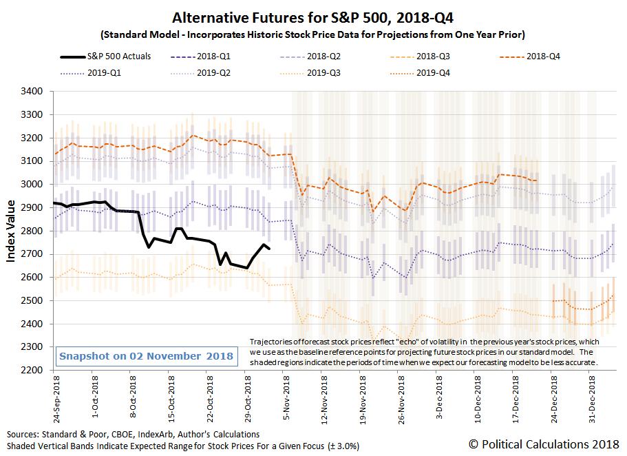 Alternative Futures - S&P 500 - 2018Q4 - Standard Model - Snapshot on 2 Nov 2018