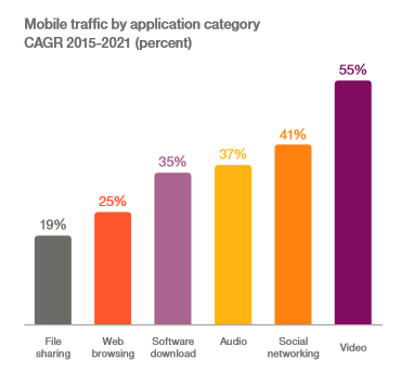 """mobile application growth by category"""