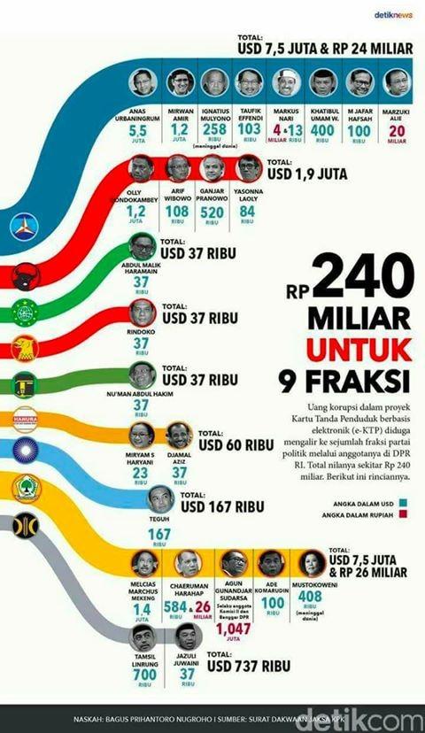 partai-partai Penerima dana e-KTP demokrat dan PDIP yang paling korup