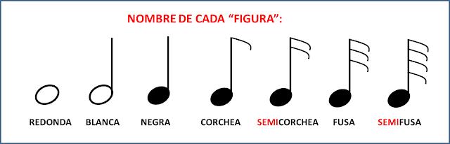 Imágenes de figuras de notas musicales: redonda, blanca, negra, corchea, semicorchea, fusa y semifusa