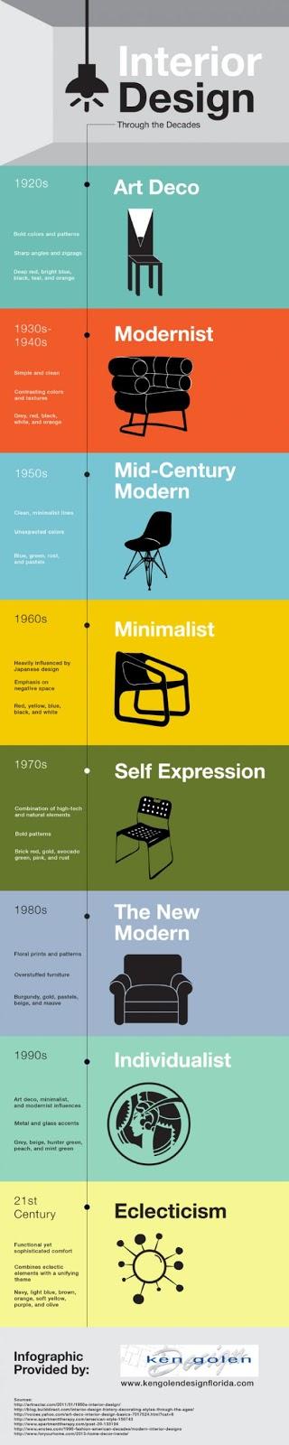 panduan desain kursi dari tahun ke tahun