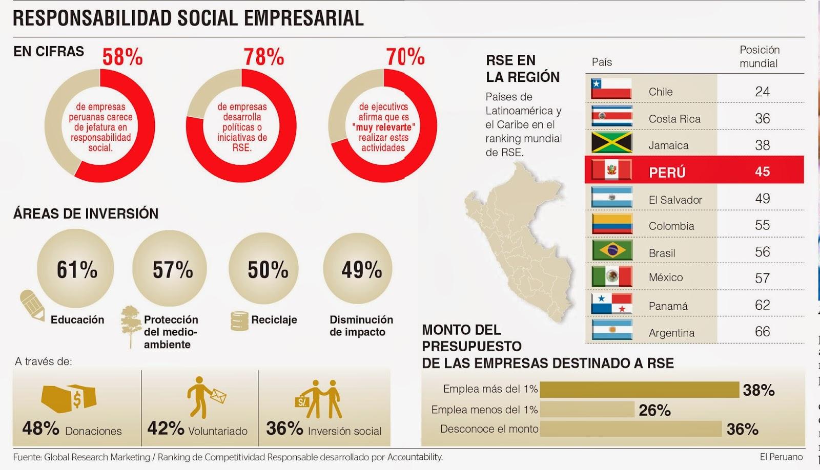 Responsabilidad 2 Parte2012 Cuidado Si Has Escrito Te: La Responsabilidad Social Empresarial (RSE) En El Perú