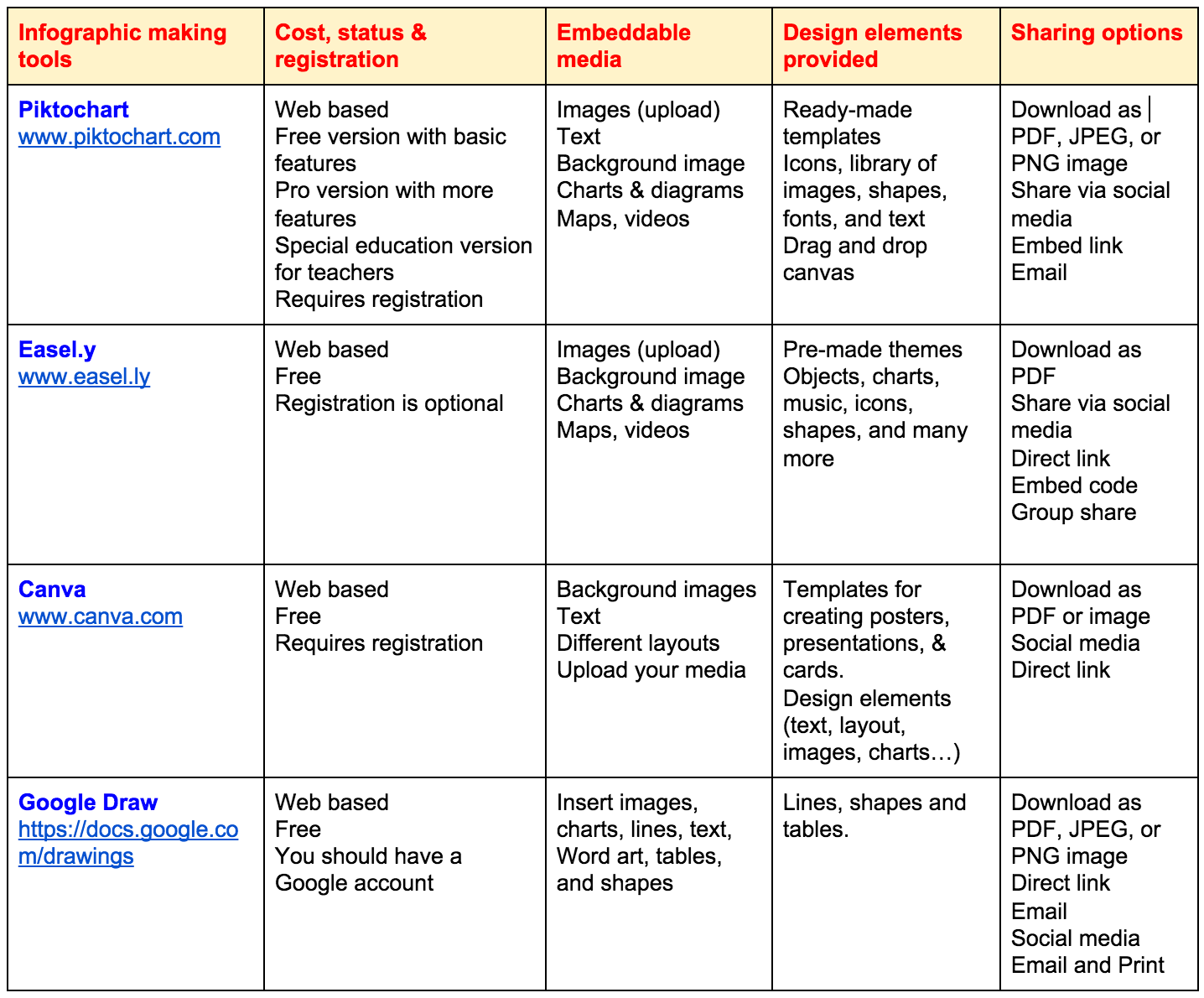 New Chart Comparing The Best Tools for Creating