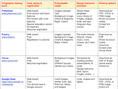 New Chart Comparing The Best Tools for Creating Educational Posters and Inforgaphics
