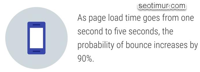 Optimasi Kecepatan WebSite