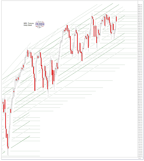 Jesse's Café Américain: SP 500 and NDX Futures Daily
