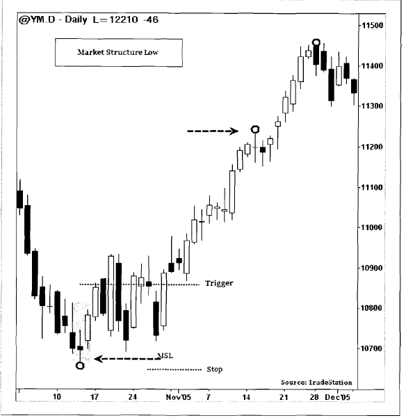 Forex Trade Strategies : Market Structures ~ Forex Trading ...