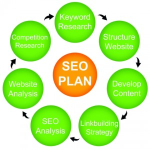 Ultimate SEO Plan for Internet Marketers