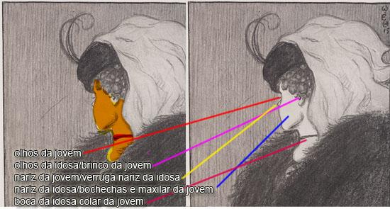Ilusão de ótica Mulher jovem ou velha - Explicação