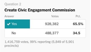 picture illustrating landslide vote for civic engagement commission