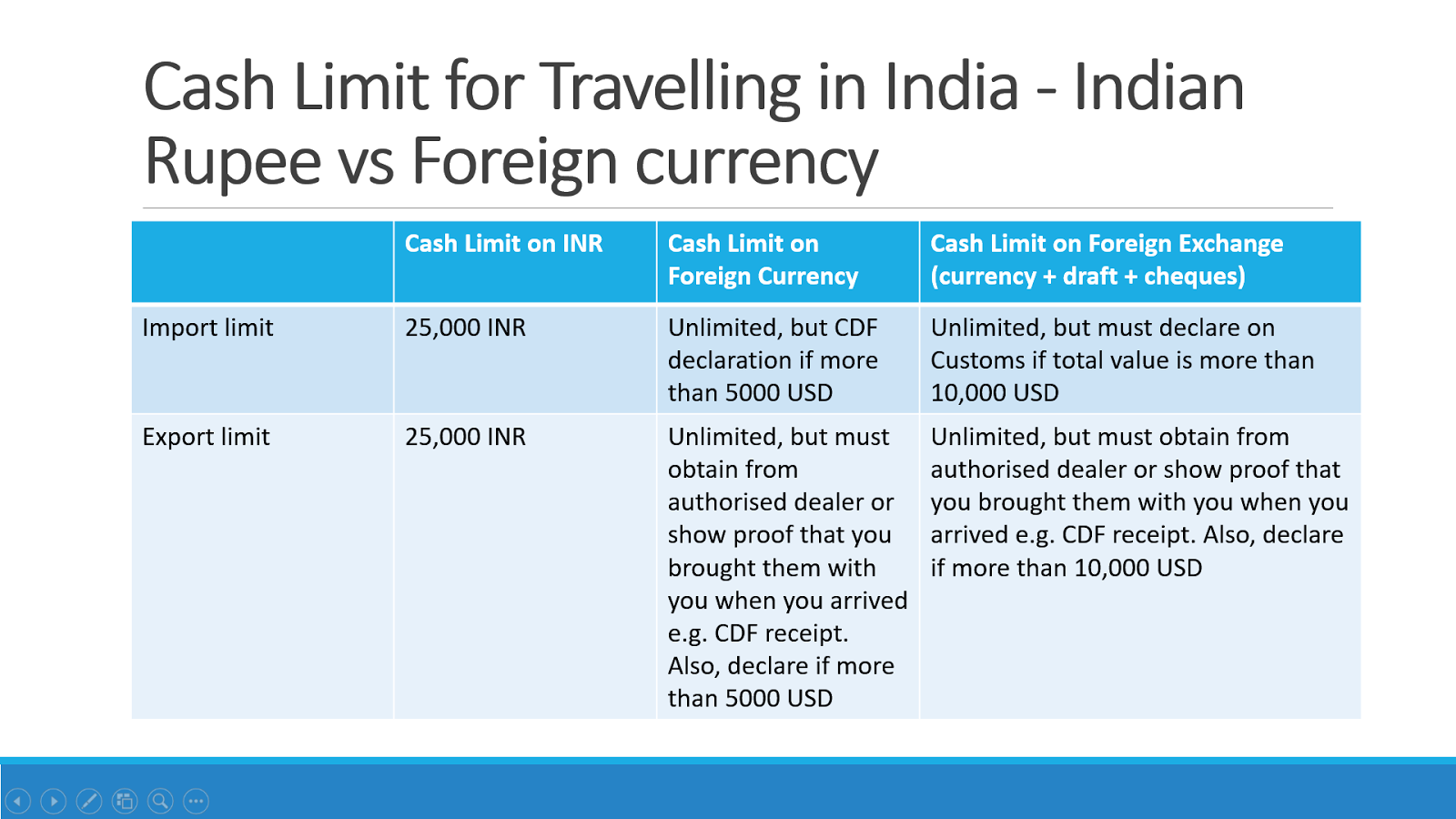 Indian Customs Limits for Carrying Cash to/from India - Indian Rupee