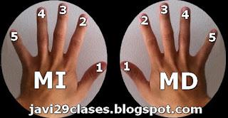 Mano izquierda, mano derecha, dedos 1, 2, 3, 4, 5