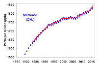 Methane levels from the NOAA global air sampling network are plotted since the beginning of 1979  (Credit: NOAA) Click to Enlarge.