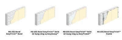 Giải pháp ốp tường EasyFinish