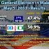 马来西亚第14届全国大选