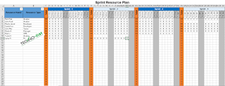 Sprint Resource Plan