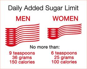 Cut the Added Sugar