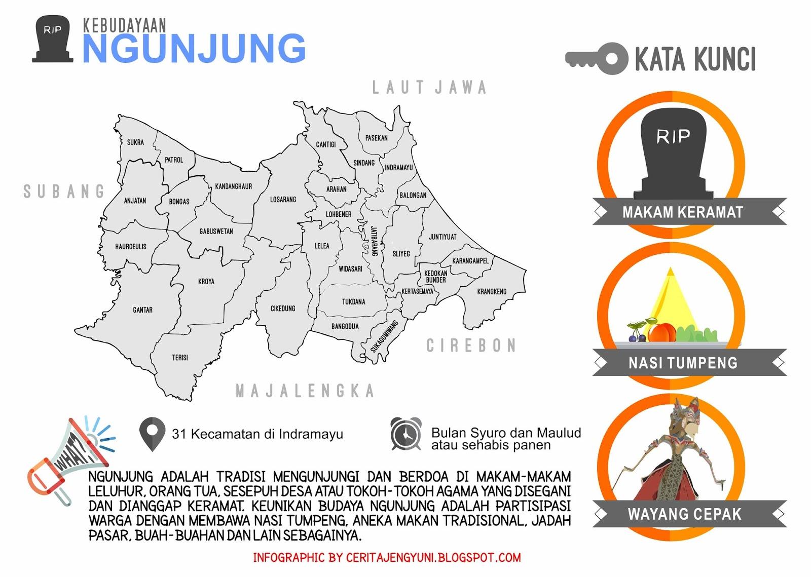 Peta Ngunjung