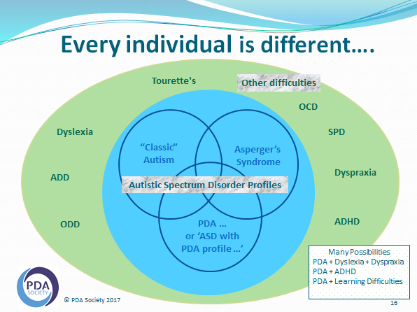 the difference between pathological demand avoidance  pda